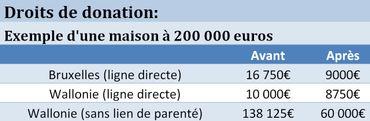 Les donations moins chères en Wallonie et à Bruxelles