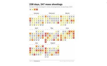 Plus d'une fusillade de masse par jour, l'affolante moyenne US en 2015. Le chiffre indiqué sur chaque jour correspond au nombre de fusillade(s) de masse enregistrée(s) ce jour-là.