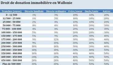 Les droits de donations ont diminué en Wallonie même si la lisibilité laisse à désirer.