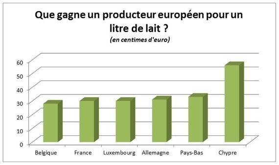 La ferme des mille vaches s'exporte en Belgique