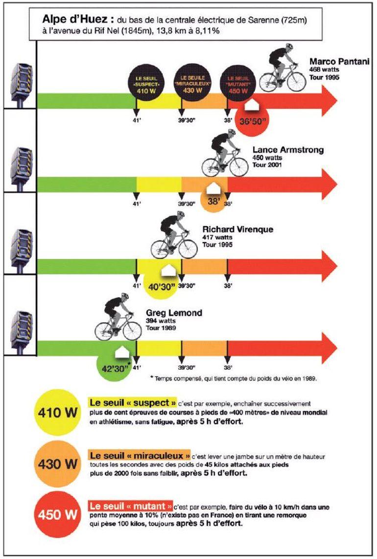 L importance des watts dans le cyclisme explications communes r gions belgique monde - C est la watt ...